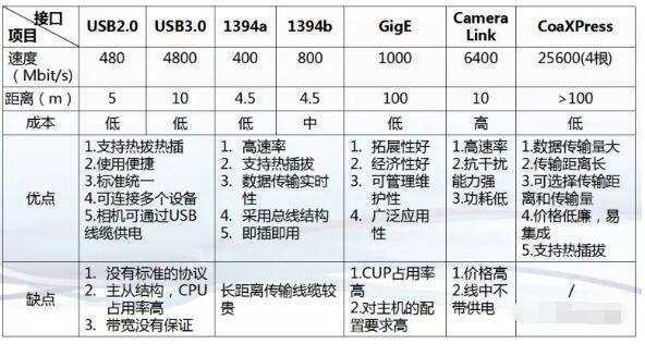 机器视觉工业相机有几种接口
