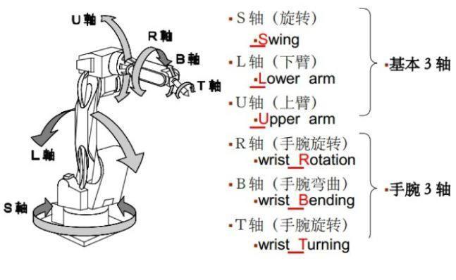 工业机器人电线电缆检测项目与检测标准