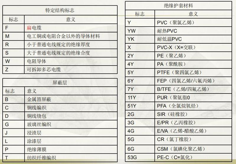 日本德国美国标准导线是如何进行分类的