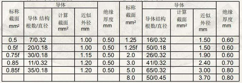 日标电线导线规格详细介绍-AEX AVX型3
