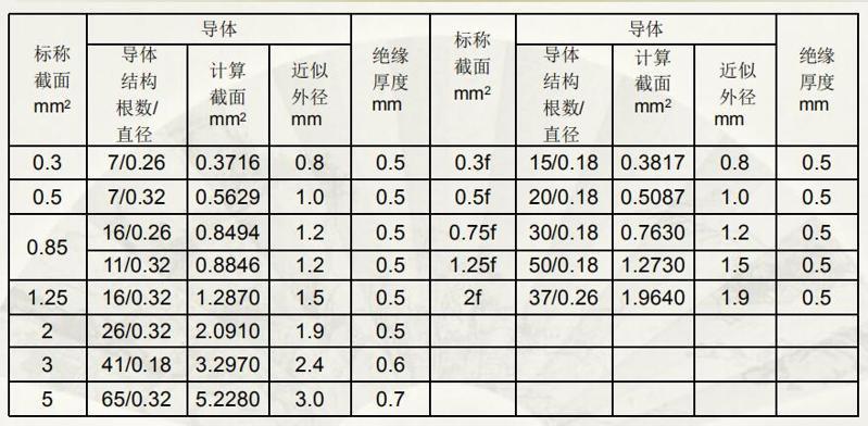 日标电线导线规格详细介绍-AVS型4