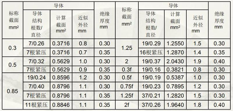 日标电线导线规格详细介绍-ACSS CAVS型5