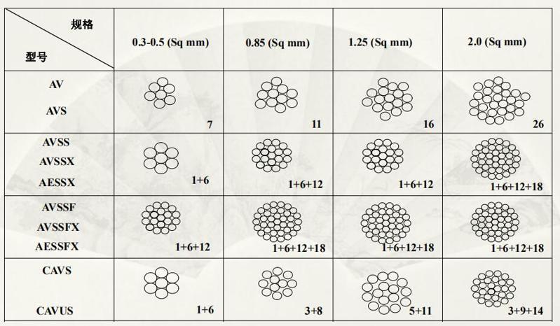 日标电线导线规格详细介绍-导体结构示意图6
